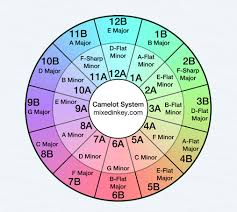 Harmonic Mixing Chart Using Mixed In Key With Serato Software Blog