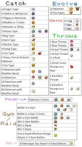 Pokemon Murkrow Evolution Chart Pokemon Reward Chart Field Subway Reward Chart Pokemon Tasks
