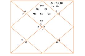 The Rashi Hora Divisional Horoscope Or Varga Birth Chart