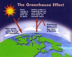 the greenhouse effect is a process by which thermal radiation from  the green house effect