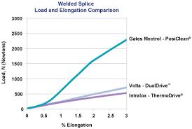 Gates Timing Belt Chart Gates Mectrol