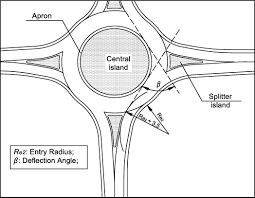 Model of potential crash rates of rural roundabouts with geometrical features journal of transportation engineering vol 140 no 11