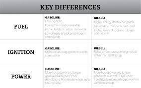 Ram Gas Vs Diesel Engine Comparison 5 7l Hemi V8 Vs 6 7l