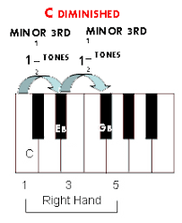 Diminished Chord Chart Piano Chord Construction