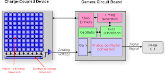 swann cctv camera wiring diagram images swann security camera camera wiring schematics diagram in addition ccd camera wiring