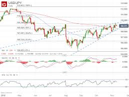 Jpy Usd Chart Us Dollar Outlook Usd Jpy Chart Eyes Looming Reversal