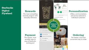 starbucks to step up rollout of digital flywheel strategy zdnet sbux digital flywheel 3 png