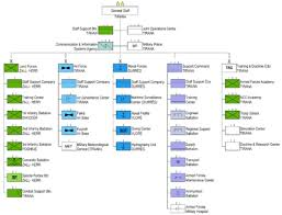 Joint Forces Command Organization Chart Albanian Joint Forces Command Wikipedia