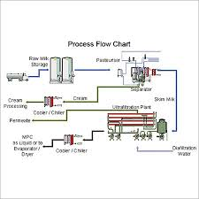 Milk Processing Plant Ss Engineers Consultants 11 49