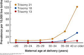 Genetics Williams Obstetrics 25e Accessmedicine