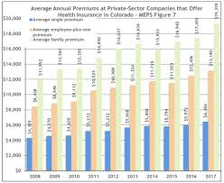 Essential Plan Income Chart 2017 11 Charts That Help Explain Health Care Costs In Colorado
