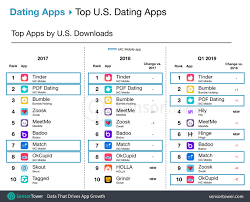 Record Number Of Dating Apps Surpassed 1 Million Revenue In