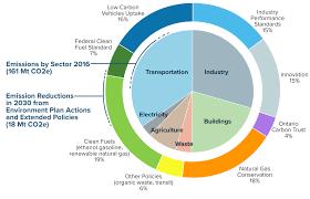 A Made In Ontario Environment Plan Ontario Ca