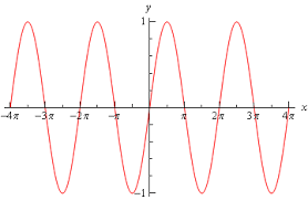 Calculus Circle Chart Calculus I Common Graphs