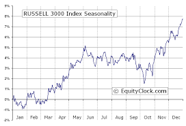 Russell 3000 Index Fund Chart Russell 3000 Index Rua Seasonal Chart Equity Clock