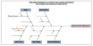 fishbone diagram definition   operations  amp  supply chain dictionary    a typical fishbone diagram looks as below