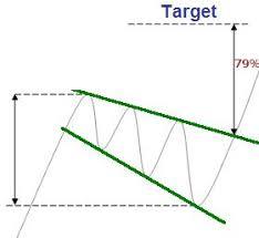 Broadening Pattern Charts Broadening Wedges In Forex Trading