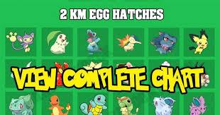 Pokemon Go Egg Hatch Chart Updated Bedowntowndaytona Com