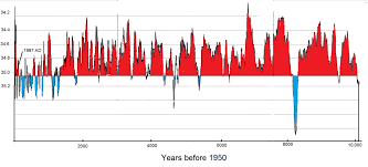 Global Temperature Chart 10000 Years The Past Is The Key To The Future Temperature History Of