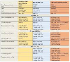 2018 Iphone Postpaid Plan Comparison Celcom Digi Maxis U