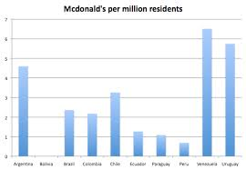 South America Population Chart Chart Mcdonalds In South America Settys Notebook