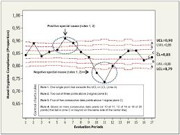 Binomial Chart Binomial Control Chart Statistical Overall Hand Hygiene