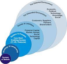 Lean Organization Chart Lean Organization Whole System Architecture Management