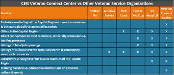 Vcc Organizational Chart Vcc Organizational Chart 2019