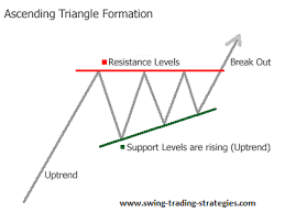 Triangle Chart Formation Ascending Triangle Pattern Swing Trading System Explosive