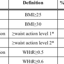 The Ashwell Shape Chart Based On Waist To Height Ratio