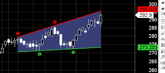 Just Dial Chart Dabur Just Dial India Cement Chart Pattern Analysis