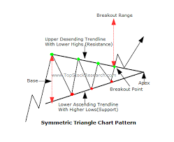 Stock Chart Tutorial Tutorials On Symmetric Triangle Chart Pattern