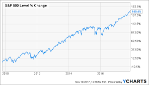 Verizon Share Price Chart Verizon A Recent Price Drop Means Its Time To Accumulate