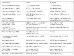 Pellon Interfacing Chart Amy Butler International Interfacing Chart Sewing Anna
