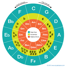 The Circle Of Fifths Music Theory Circle Of Fifths Music