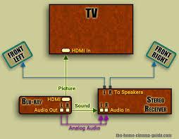 home stereo setup diagram wiring diagram for you • how to set up surround sound easy home theater install tips rh the home cinema guide com home stereo wiring diagrams vintage home stereo setup diagram