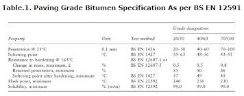 50 Point Grading Scale Chart Penetration Grade Bitumen Road Bitumen Paving Grade Bitumen