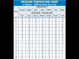 R22 Refrigerant Pt Chart Basic Air Conditioning Pressure Temperature Chart 101