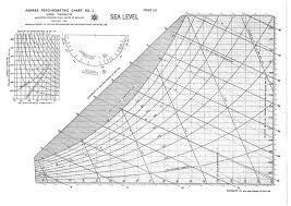 Physcometric Chart Ashrae Psychrometric Chart No 1 Sea Level