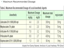 Local Anesthetics Drugs Doses Theories Mechanisms