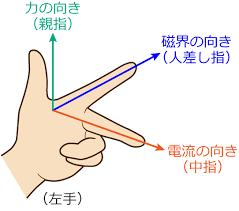 フレミング の 左手 の 法則