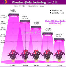 Led Light Distance Chart Us 84 28 14 Off Qkwin 1000w Double Chip Led Grow Light 100x10w Full Spectrum 410 730nm For Indoor Plants And Flower With Very High Yield In Led Grow