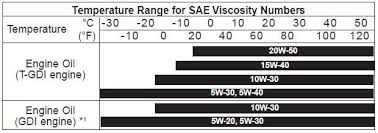 Kia Sportage Recommended Sae Viscosity Number Recommended