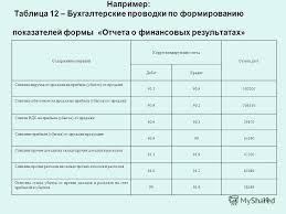 Презентация на тему КУРСОВАЯ РАБОТА по дисциплине  10 10