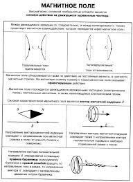 Справочник по физике Магнитное поле Вектор магнитной индукции  Магнитное поле Вектор магнитной индукции правило буравчика