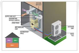 air conditioning damper. a home into multiple zones, each area can have customized level of comfort. zone has separate thermostat to control the zone\u0027s damper open, air conditioning r