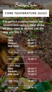 Roasting Core Temperature Guide Cooking Kitchen