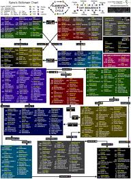 Wild Dragon Chase Ffxi Skillchain Chart Outdated