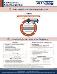 Algorithms For Advanced Cardiac Life Support 2019