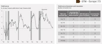 Jp Morgan Chase Organizational Chart Flattening Yield Curve And Recession J P Morgan Asset